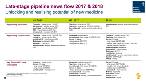 2017 Annual Report Top 10 Pipelines Pharmalive